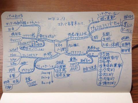 天才のノート術 マインドマップ